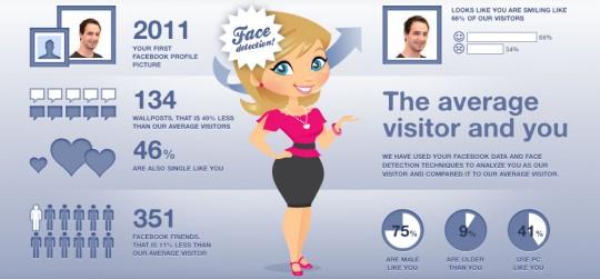 Meine personalisierte Facebook-Infografik