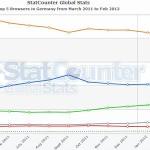 Top 5 Browser in Deutschland von März 2011 bis Februar 2012
