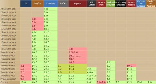 Browserunterstützung des Placeholder-Attributs