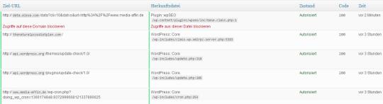 Snitch WordPress Netzwerkmonitor Übersicht