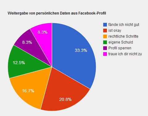 Facebook-Umfrage zur Weitergabe von persönlichen Daten