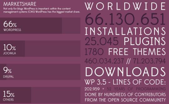 Auszug aus den WordPress Statistiken zum 10-jährigen Jubiläum