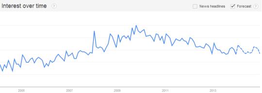 Google Trends für Keyword Über mich