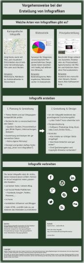 Infografik: Vorgehensweise bei der Erstellung von Infografiken