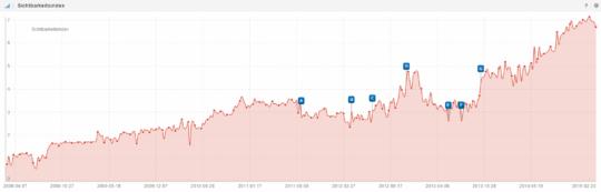 Grafik des Sistrix-Sichtbarkeitsindexes