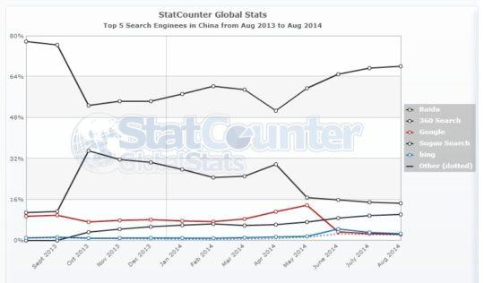 Suchmaschinenverteilung in China - August 2013 bis August 2014